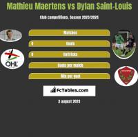 Mathieu Maertens vs Dylan Saint-Louis h2h player stats