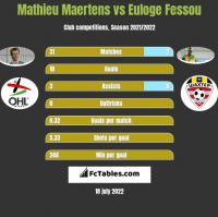 Mathieu Maertens vs Euloge Fessou h2h player stats