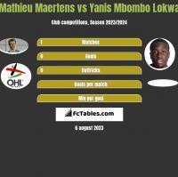 Mathieu Maertens vs Yanis Mbombo Lokwa h2h player stats
