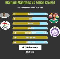 Mathieu Maertens vs Yohan Croizet h2h player stats