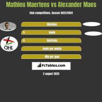 Mathieu Maertens vs Alexander Maes h2h player stats