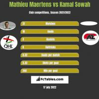 Mathieu Maertens vs Kamal Sowah h2h player stats