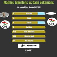 Mathieu Maertens vs Daan Vekemans h2h player stats