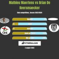 Mathieu Maertens vs Brian De Keersmaecker h2h player stats