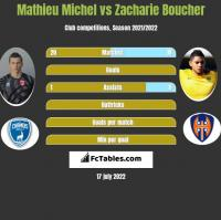 Mathieu Michel vs Zacharie Boucher h2h player stats