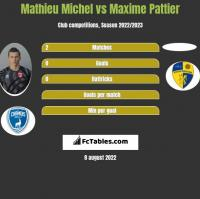 Mathieu Michel vs Maxime Pattier h2h player stats