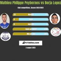 Mathieu Philippe Peybernes vs Borja Lopez h2h player stats