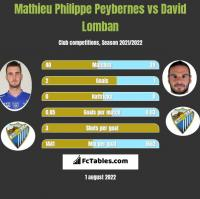 Mathieu Philippe Peybernes vs David Lomban h2h player stats