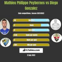 Mathieu Philippe Peybernes vs Diego Gonzalez h2h player stats