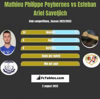 Mathieu Philippe Peybernes vs Esteban Ariel Saveljich h2h player stats