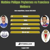 Mathieu Philippe Peybernes vs Francisco Molinero h2h player stats