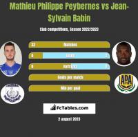 Mathieu Philippe Peybernes vs Jean-Sylvain Babin h2h player stats