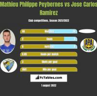 Mathieu Philippe Peybernes vs Jose Carlos Ramirez h2h player stats