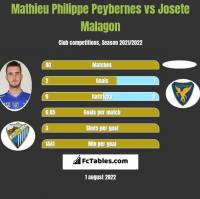 Mathieu Philippe Peybernes vs Josete Malagon h2h player stats