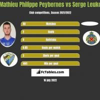 Mathieu Philippe Peybernes vs Serge Leuko h2h player stats