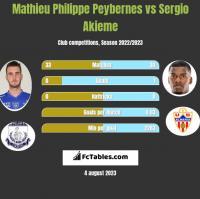 Mathieu Philippe Peybernes vs Sergio Akieme h2h player stats