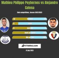 Mathieu Philippe Peybernes vs Alejandro Catena h2h player stats