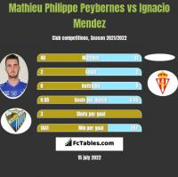 Mathieu Philippe Peybernes vs Ignacio Mendez h2h player stats