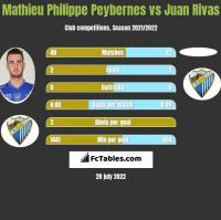 Mathieu Philippe Peybernes vs Juan Rivas h2h player stats