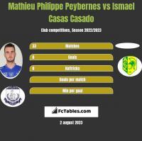 Mathieu Philippe Peybernes vs Ismael Casas Casado h2h player stats