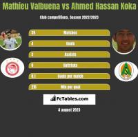 Mathieu Valbuena vs Ahmed Hassan Koka h2h player stats