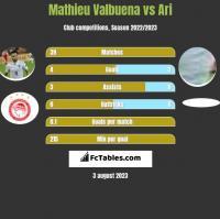 Mathieu Valbuena vs Ari h2h player stats