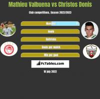 Mathieu Valbuena vs Christos Donis h2h player stats