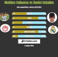 Mathieu Valbuena vs Daniel Ceballos h2h player stats
