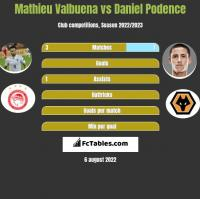 Mathieu Valbuena vs Daniel Podence h2h player stats