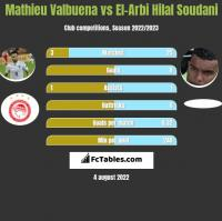 Mathieu Valbuena vs El-Arabi Soudani h2h player stats