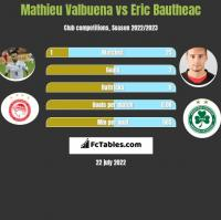 Mathieu Valbuena vs Eric Bautheac h2h player stats