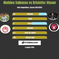 Mathieu Valbuena vs Kristoffer Olsson h2h player stats