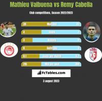 Mathieu Valbuena vs Remy Cabella h2h player stats