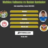 Mathieu Valbuena vs Ruslan Kambolov h2h player stats