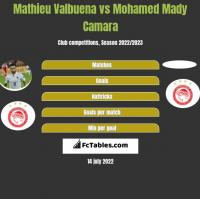 Mathieu Valbuena vs Mohamed Mady Camara h2h player stats