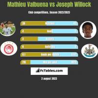 Mathieu Valbuena vs Joseph Willock h2h player stats