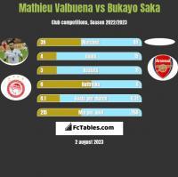 Mathieu Valbuena vs Bukayo Saka h2h player stats