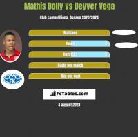 Mathis Bolly vs Deyver Vega h2h player stats