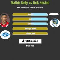 Mathis Bolly vs Eirik Hestad h2h player stats