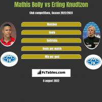 Mathis Bolly vs Erling Knudtzon h2h player stats