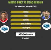 Mathis Bolly vs Etzaz Hussain h2h player stats