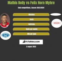 Mathis Bolly vs Felix Horn Myhre h2h player stats