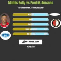 Mathis Bolly vs Fredrik Aursnes h2h player stats