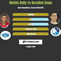 Mathis Bolly vs Herolind Shala h2h player stats