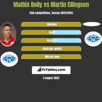 Mathis Bolly vs Martin Ellingsen h2h player stats