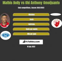 Mathis Bolly vs Ohi Anthony Omoijuanfo h2h player stats