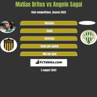 Matias Britos vs Angelo Sagal h2h player stats