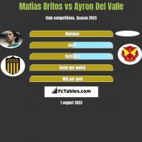 Matias Britos vs Ayron Del Valle h2h player stats