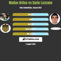 Matias Britos vs Dario Lezcano h2h player stats
