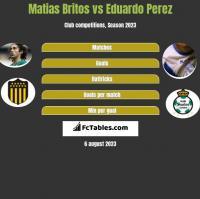 Matias Britos vs Eduardo Perez h2h player stats